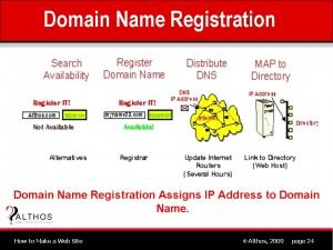 Domain name registration